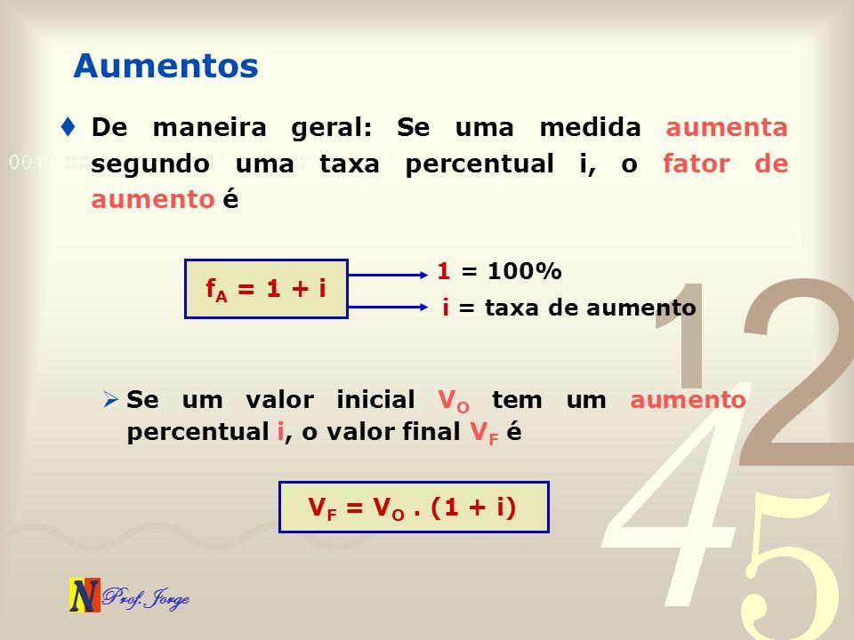 Aumentos De maneira geral: Se uma medida aumenta segundo uma taxa percentual i, o fator de aumento é.