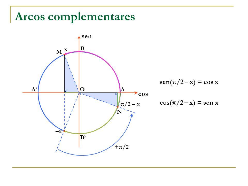 Arcos complementares sen sen(/2 – x) = cos x cos cos(/2 – x) = sen x