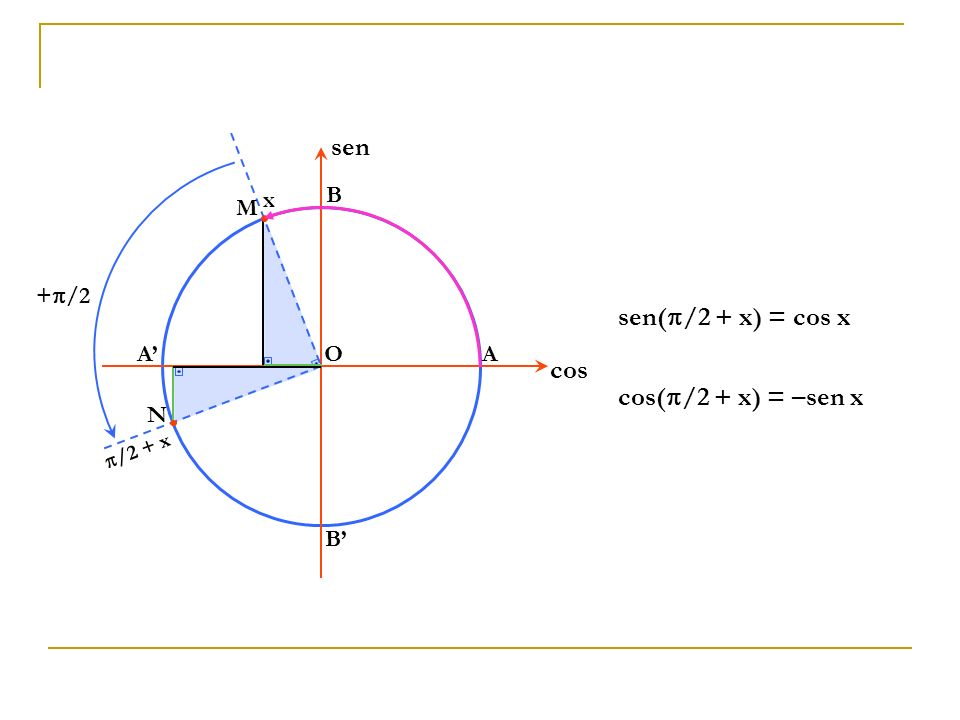 sen sen(/2 + x) = cos x cos cos(/2 + x) = –sen x O A B A' B' x M