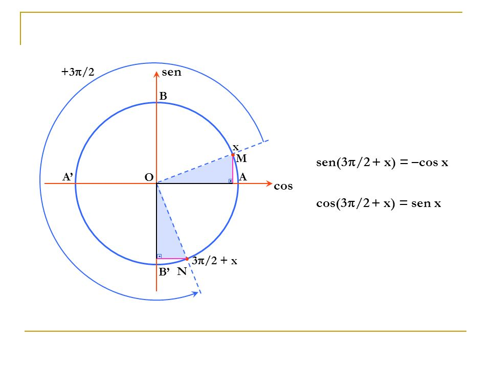 sen sen(3/2 + x) = –cos x cos cos(3/2 + x) = sen x +3/2 B x M A' O