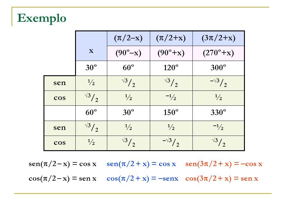 Exemplo x (/2–x) (/2+x) (3/2+x) (90º–x) (90º+x) (270º+x) 30º 60º