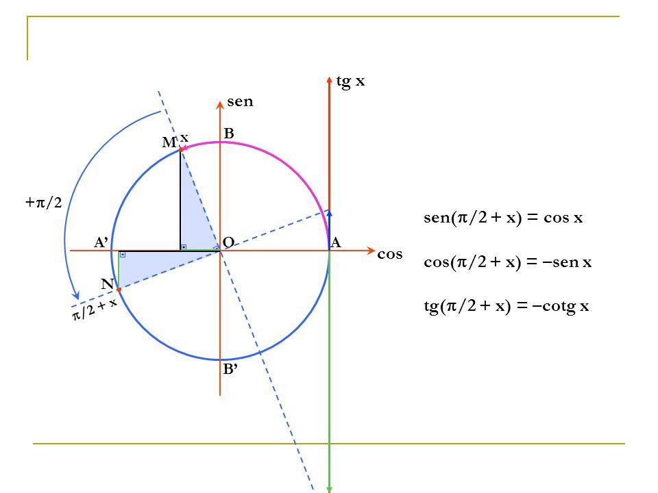 tg x sen sen(/2 + x) = cos x cos cos(/2 + x) = –sen x