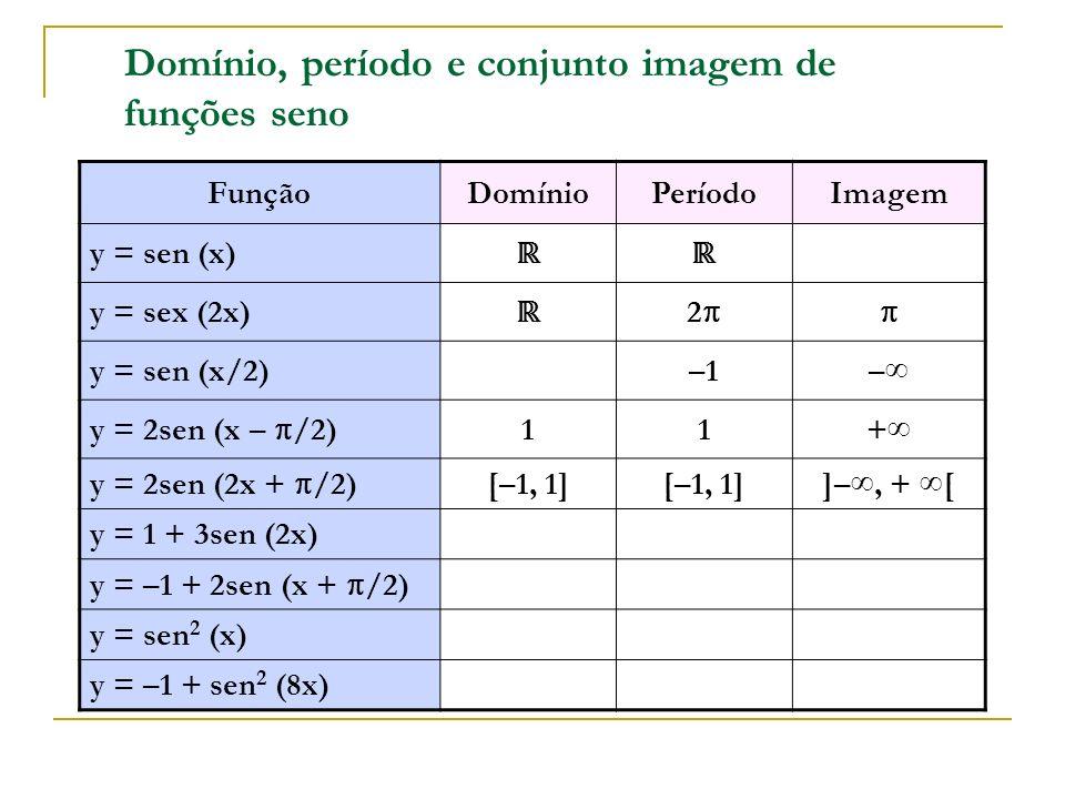 Domínio, período e conjunto imagem de funções seno