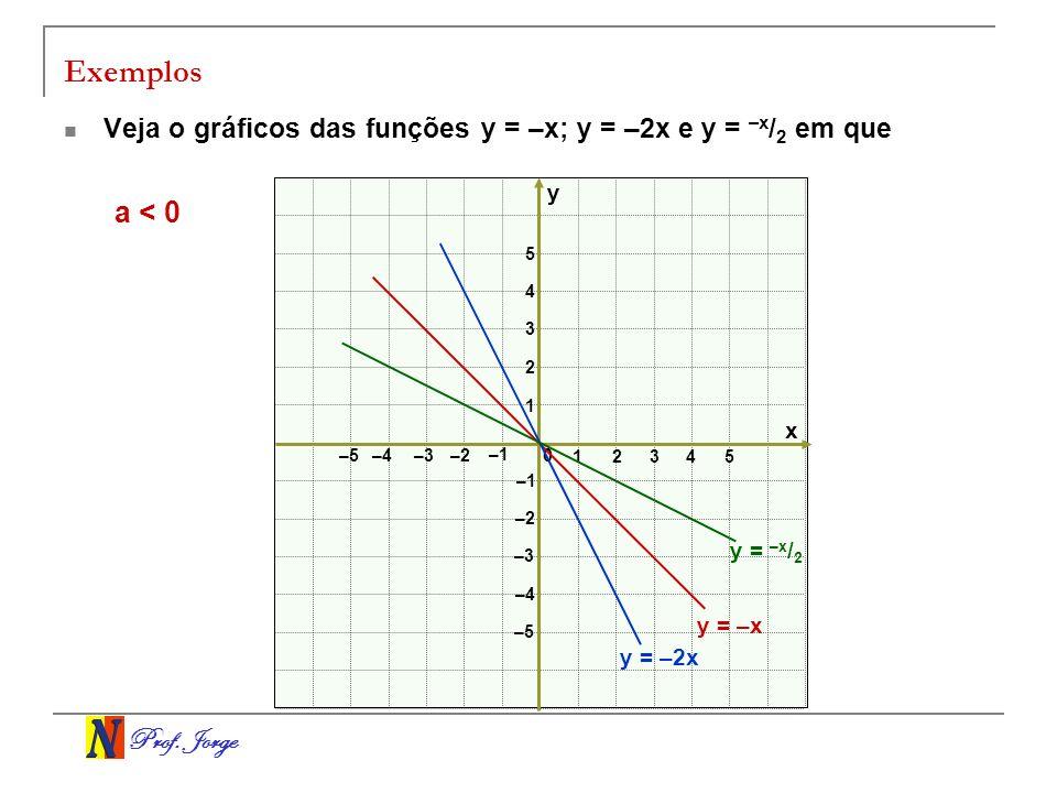 Exemplos Veja o gráficos das funções y = –x; y = –2x e y = –x/2 em que. y. a < 0. 5. 4. 3. 2.