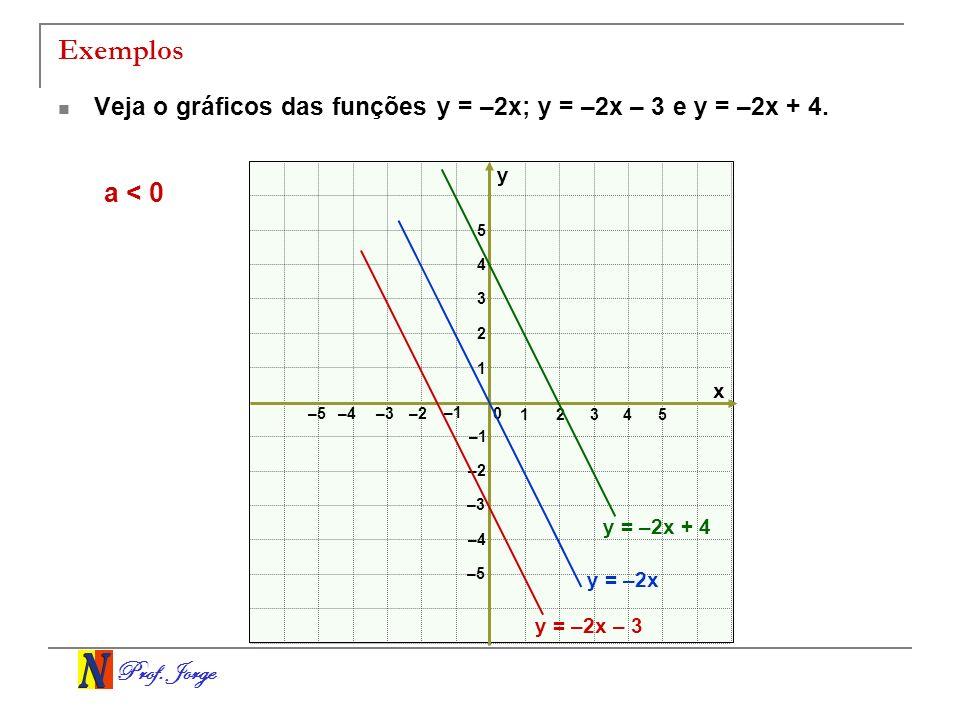 Exemplos Veja o gráficos das funções y = –2x; y = –2x – 3 e y = –2x + 4. y. a < 0. 5. 4. 3. 2.