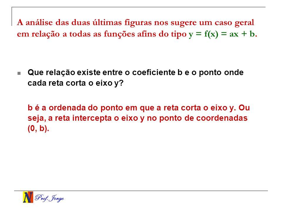 A análise das duas últimas figuras nos sugere um caso geral em relação a todas as funções afins do tipo y = f(x) = ax + b.