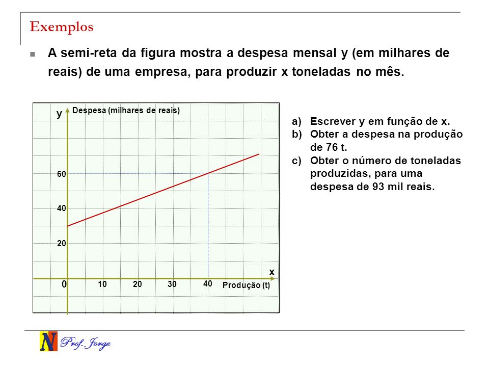 Exemplos A semi-reta da figura mostra a despesa mensal y (em milhares de reais) de uma empresa, para produzir x toneladas no mês.