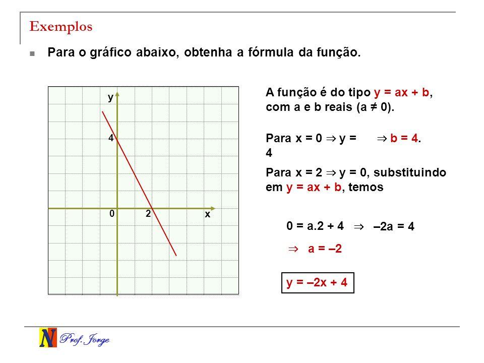 Exemplos Para o gráfico abaixo, obtenha a fórmula da função.