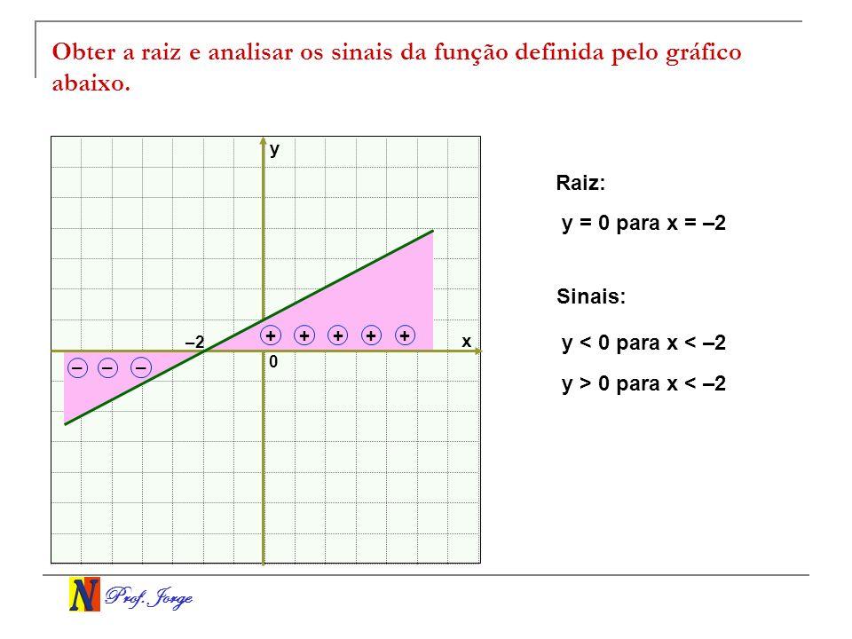 Obter a raiz e analisar os sinais da função definida pelo gráfico abaixo.