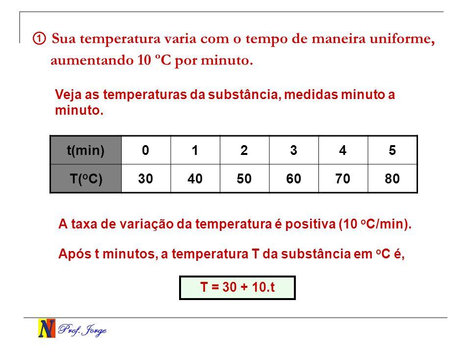 ① Sua temperatura varia com o tempo de maneira uniforme, aumentando 10 ºC por minuto.