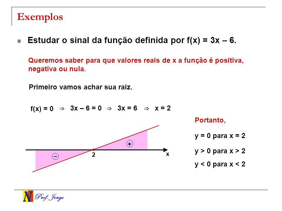 Exemplos Estudar o sinal da função definida por f(x) = 3x – 6.
