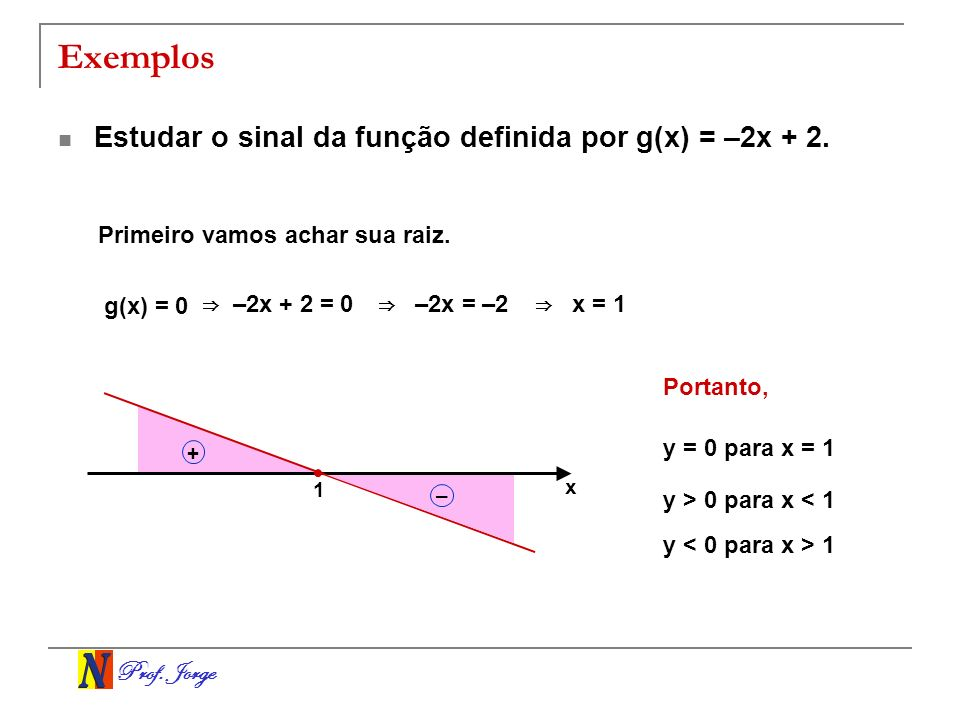 Exemplos Estudar o sinal da função definida por g(x) = –2x + 2.