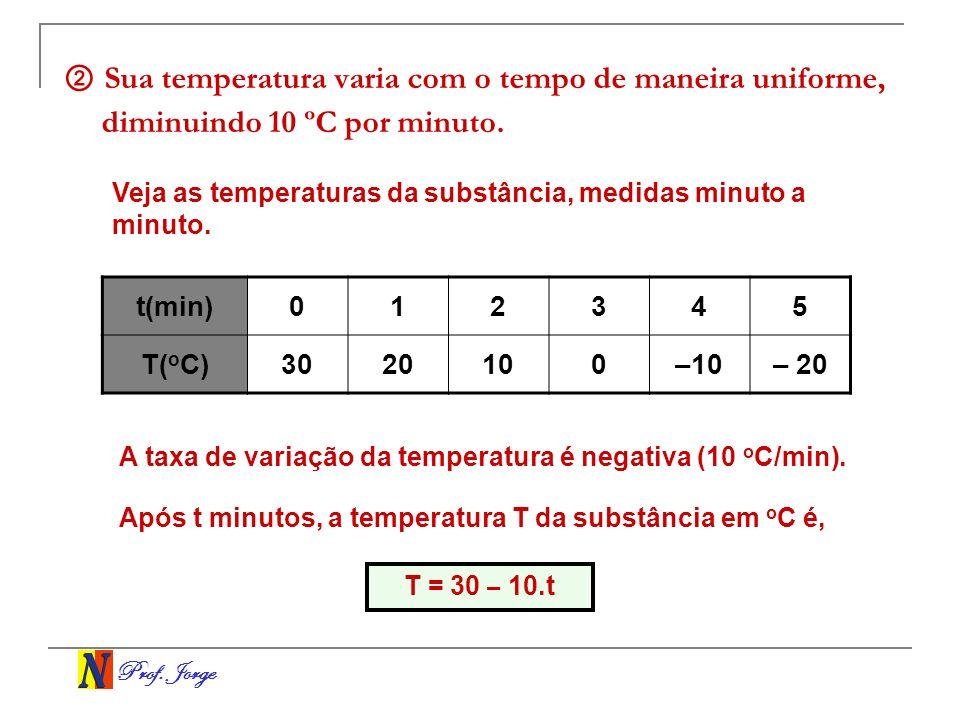 ② Sua temperatura varia com o tempo de maneira uniforme, diminuindo 10 ºC por minuto.