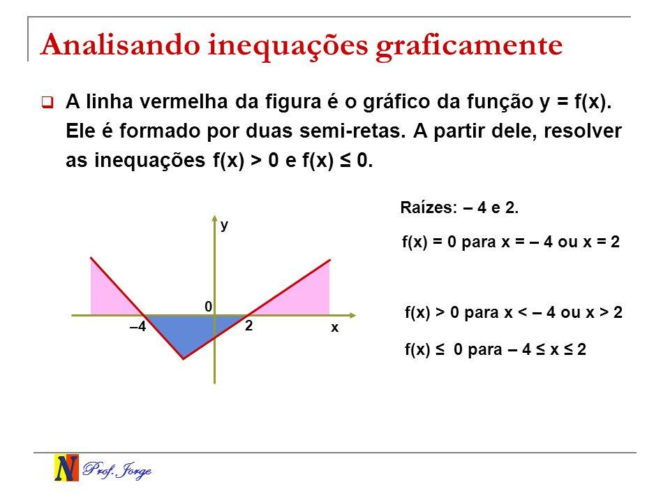 Analisando inequações graficamente