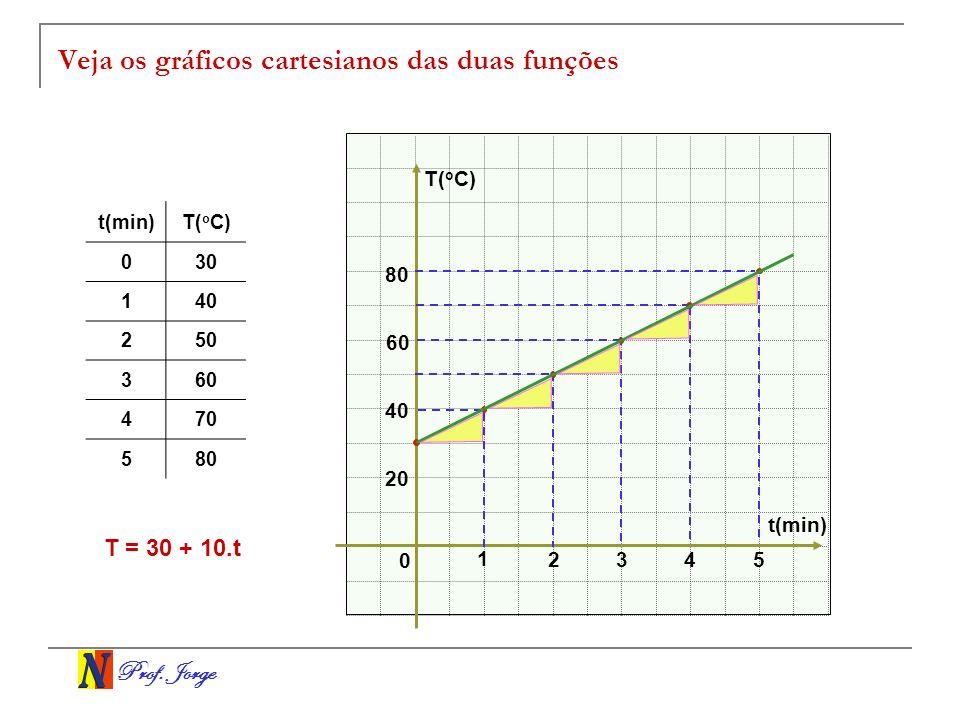 Veja os gráficos cartesianos das duas funções