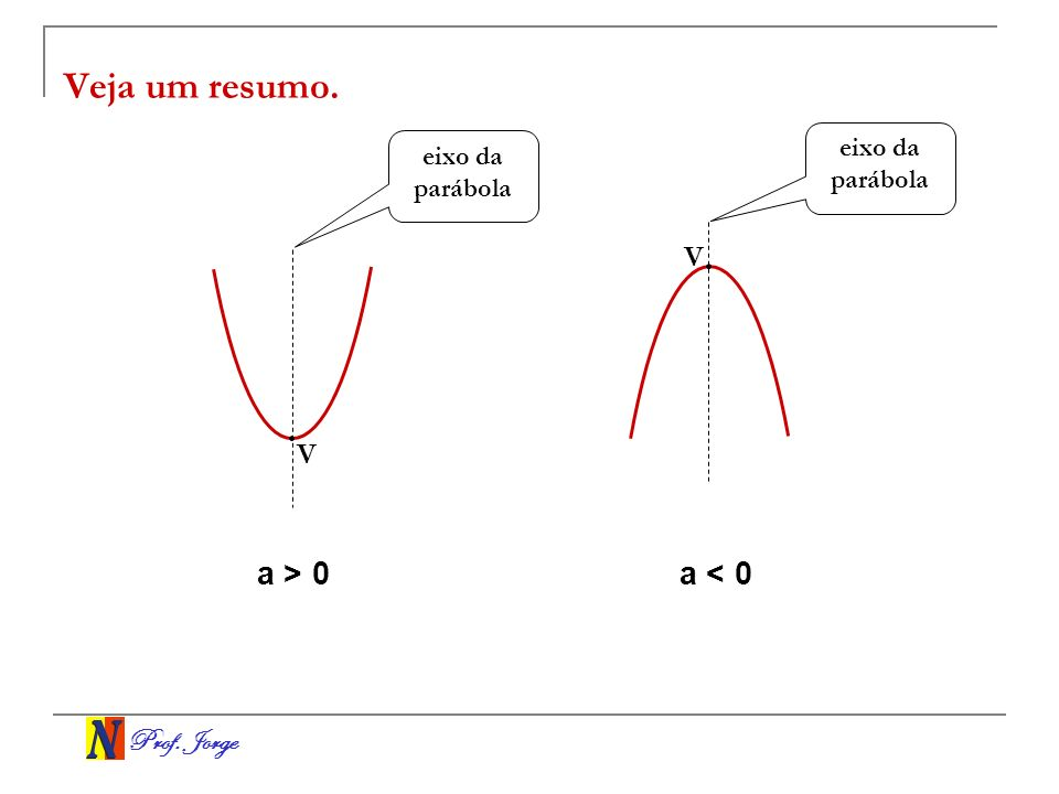 Veja um resumo. a > 0 a < 0 V V eixo da parábola