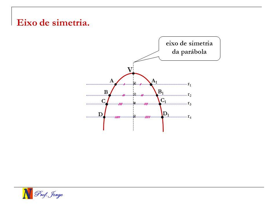 eixo de simetria da parábola
