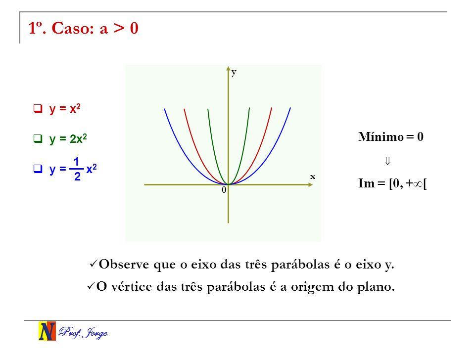 1º. Caso: a > 0 Observe que o eixo das três parábolas é o eixo y.