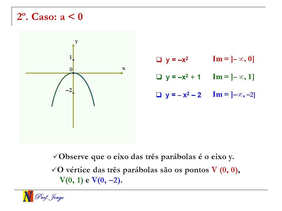2º. Caso: a < 0 Observe que o eixo das três parábolas é o eixo y.