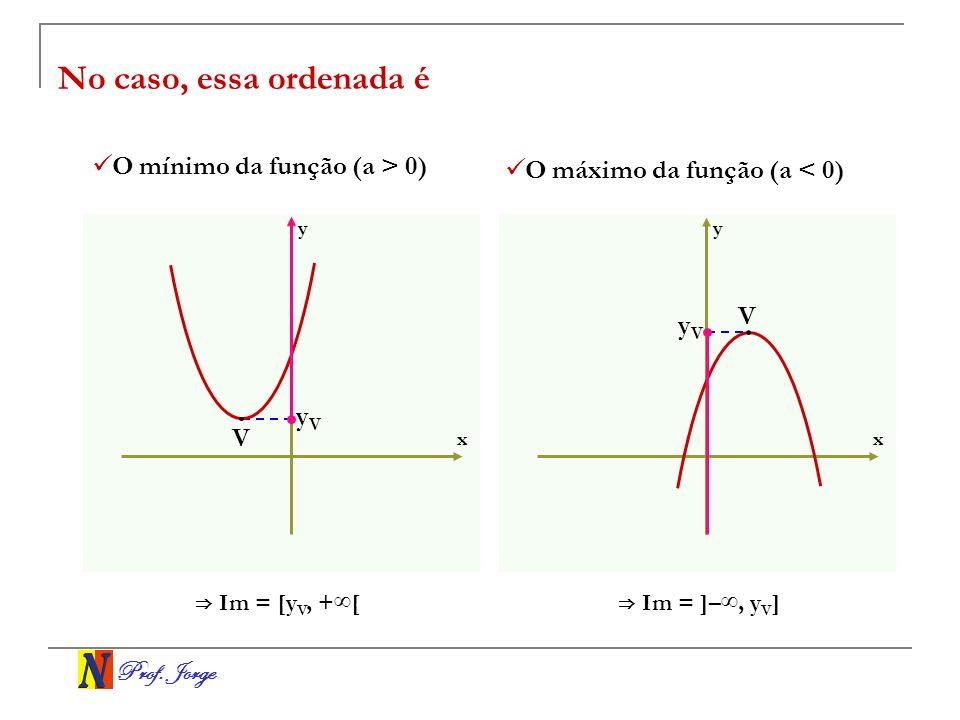 No caso, essa ordenada é O mínimo da função (a > 0)