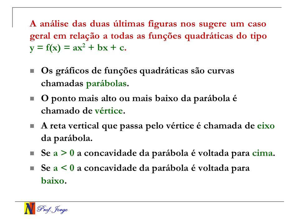 A análise das duas últimas figuras nos sugere um caso geral em relação a todas as funções quadráticas do tipo y = f(x) = ax2 + bx + c.