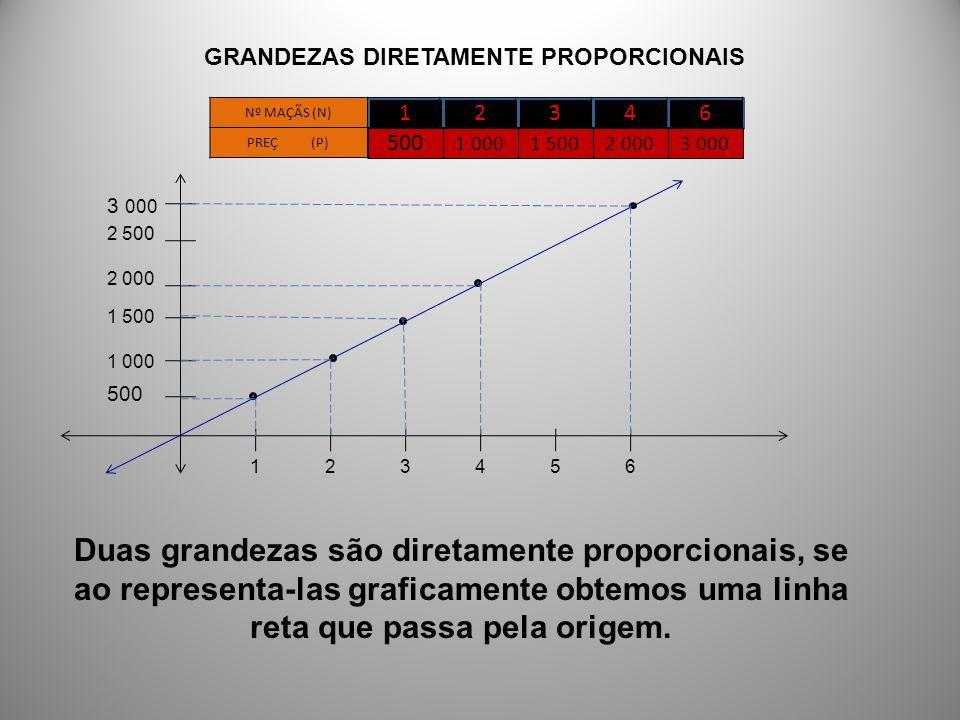 GRANDEZAS DIRETAMENTE PROPORCIONAIS