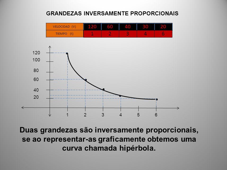 GRANDEZAS INVERSAMENTE PROPORCIONAIS