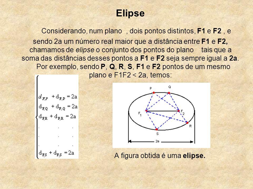 A figura obtida é uma elipse.