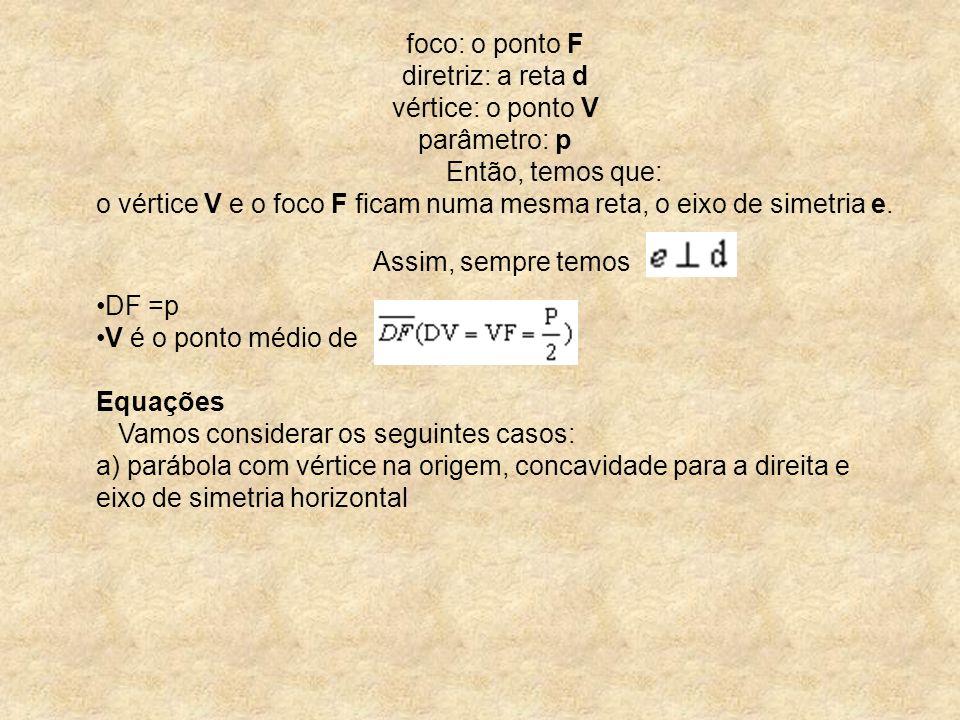 foco: o ponto F diretriz: a reta d vértice: o ponto V parâmetro: p Então, temos que: o vértice V e o foco F ficam numa mesma reta, o eixo de simetria e. Assim, sempre temos .