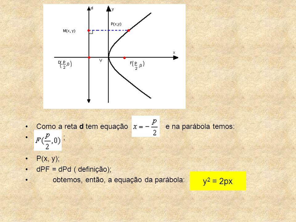 y2 = 2px Como a reta d tem equação e na parábola temos: ; P(x, y);