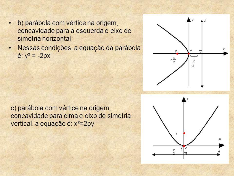 Nessas condições, a equação da parábola é: y² = -2px