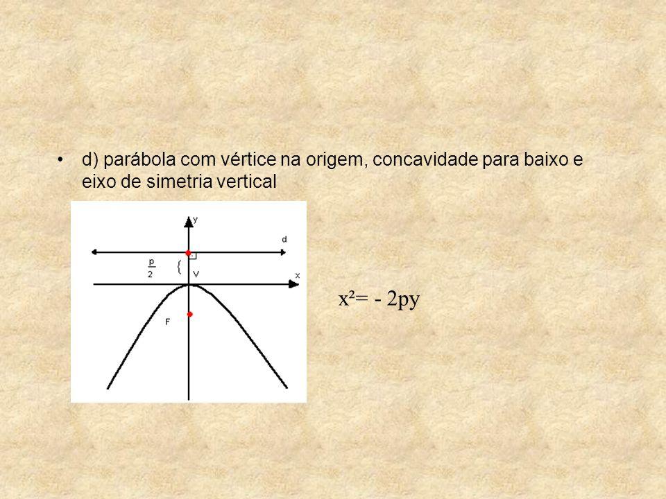 d) parábola com vértice na origem, concavidade para baixo e eixo de simetria vertical