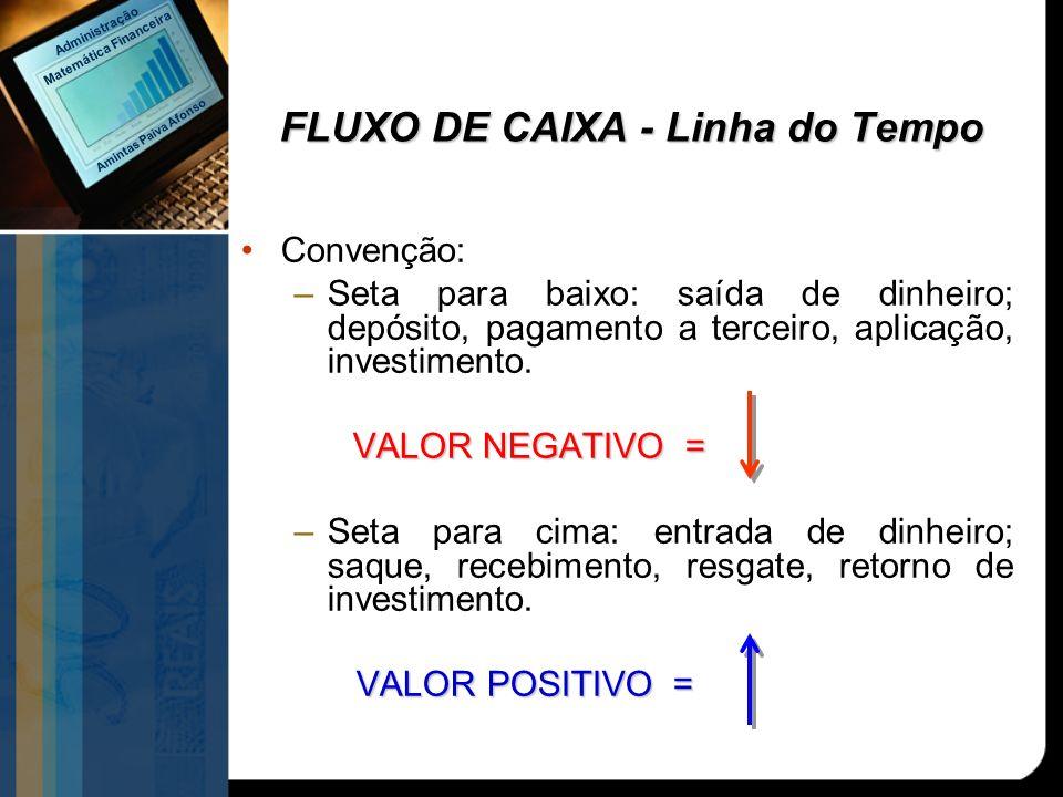 FLUXO DE CAIXA - Linha do Tempo