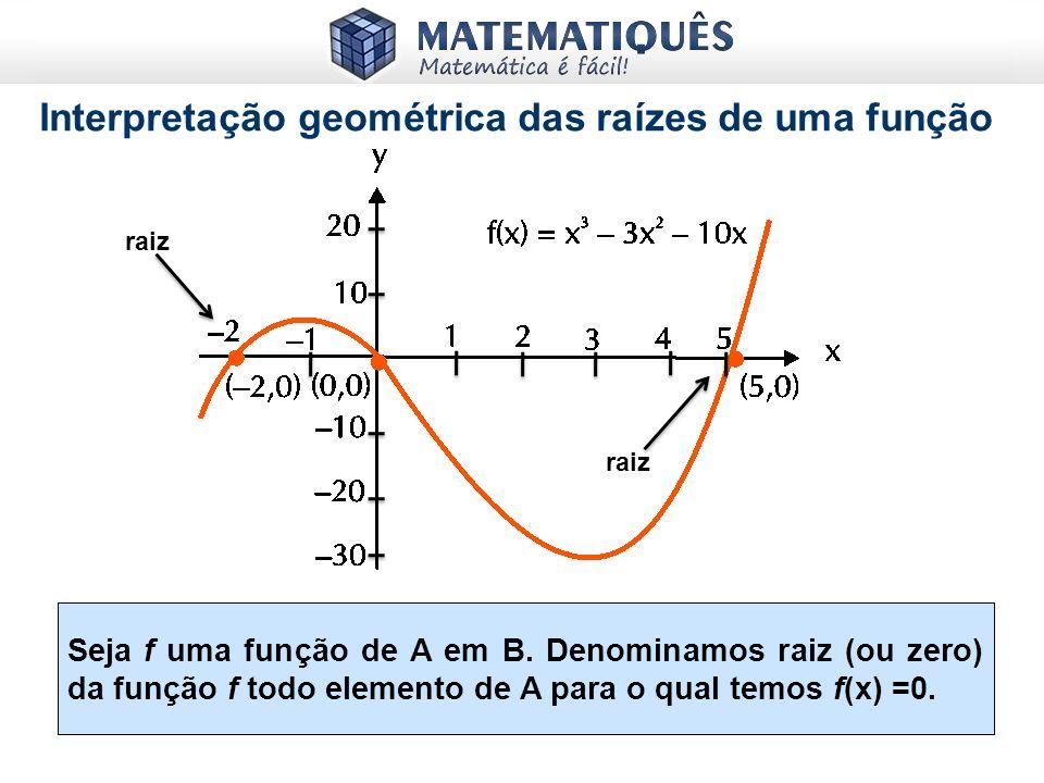 Interpretação geométrica das raízes de uma função
