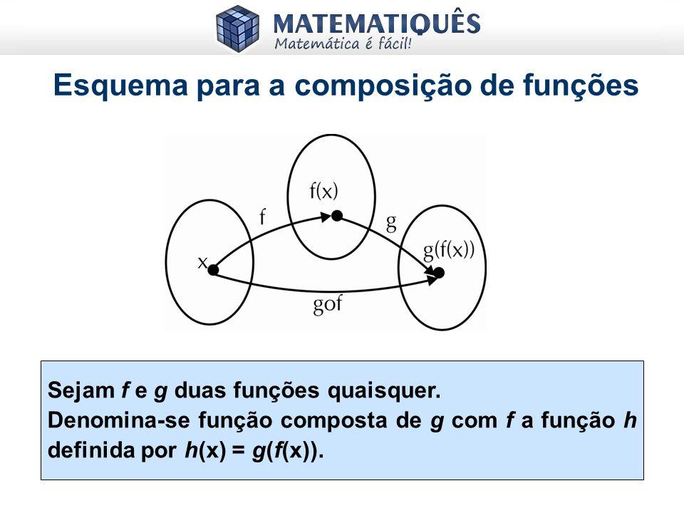 Esquema para a composição de funções