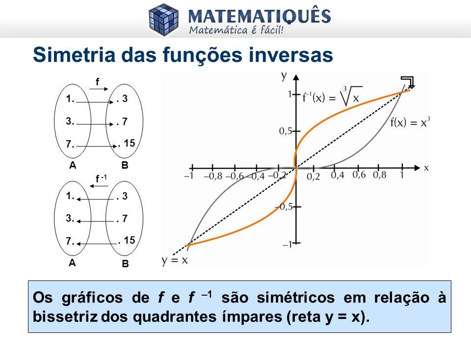 Simetria das funções inversas