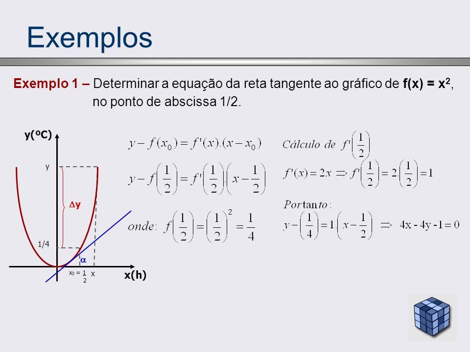 Exemplos Exemplo 1 – Determinar a equação da reta tangente ao gráfico de f(x) = x2, no ponto de abscissa 1/2.