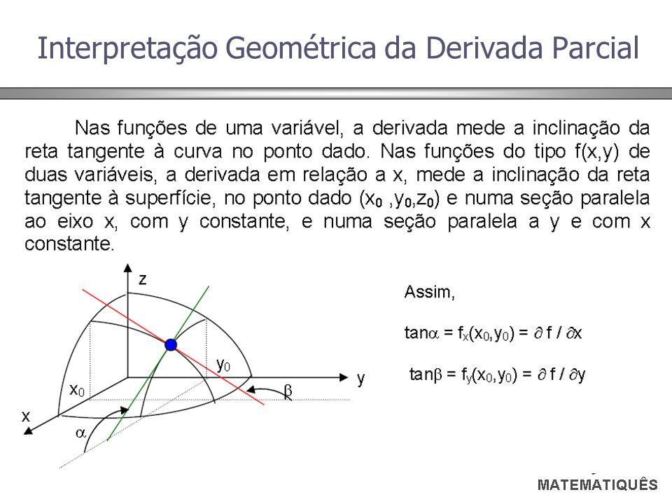 Interpretação Geométrica da Derivada Parcial