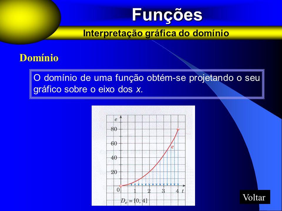 Funções Domínio Interpretação gráfica do domínio