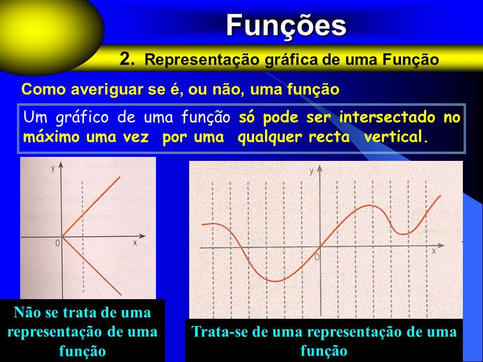 Funções 2. Representação gráfica de uma Função