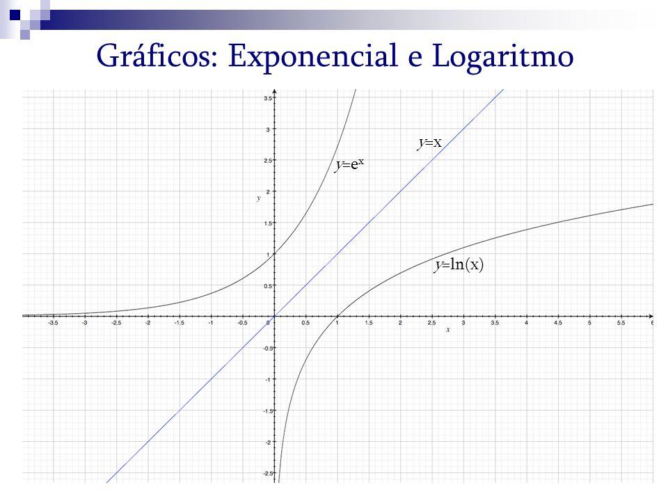 Gráficos: Exponencial e Logaritmo