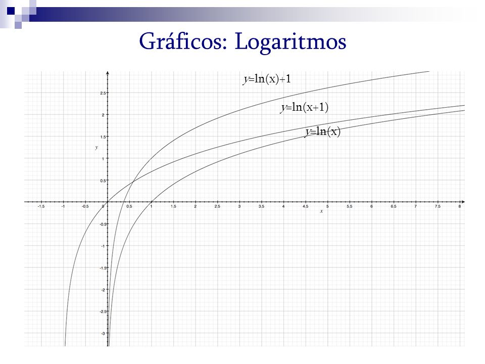 Gráficos: Logaritmos y=ln(x)+1 y=ln(x+1) y=ln(x)