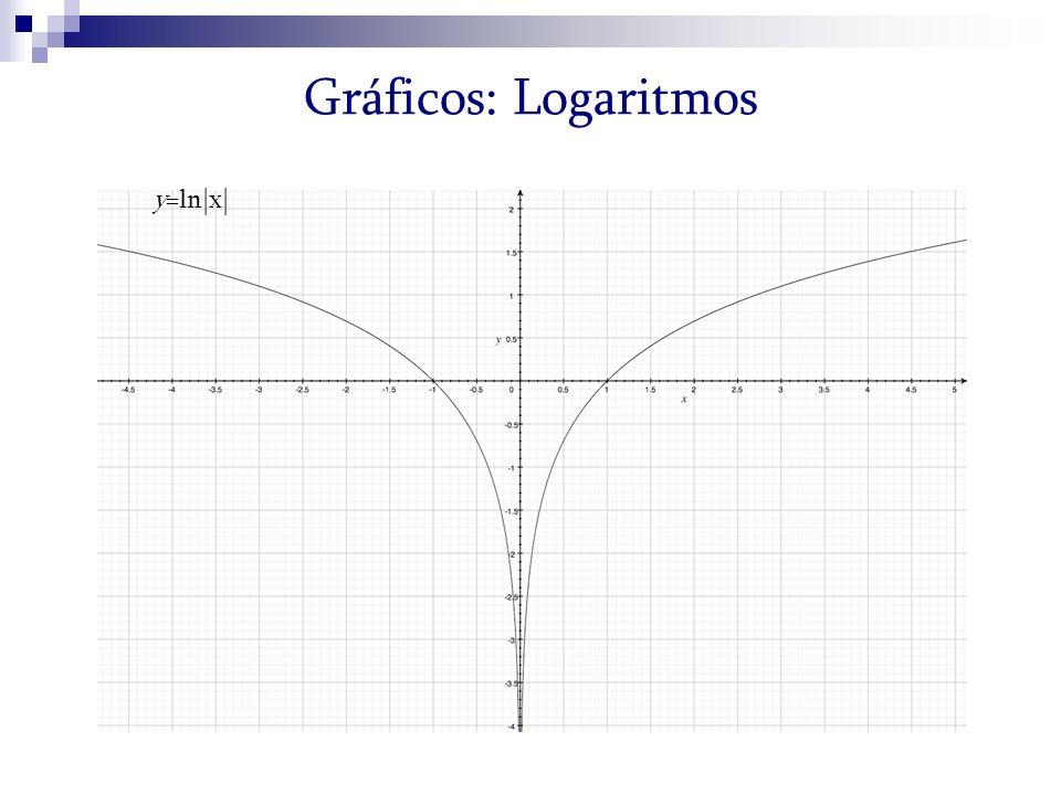Gráficos: Logaritmos y=ln|x|
