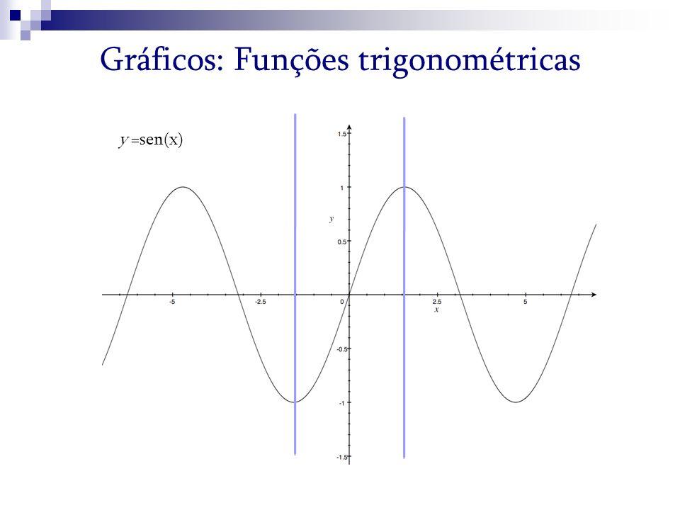 Gráficos: Funções trigonométricas