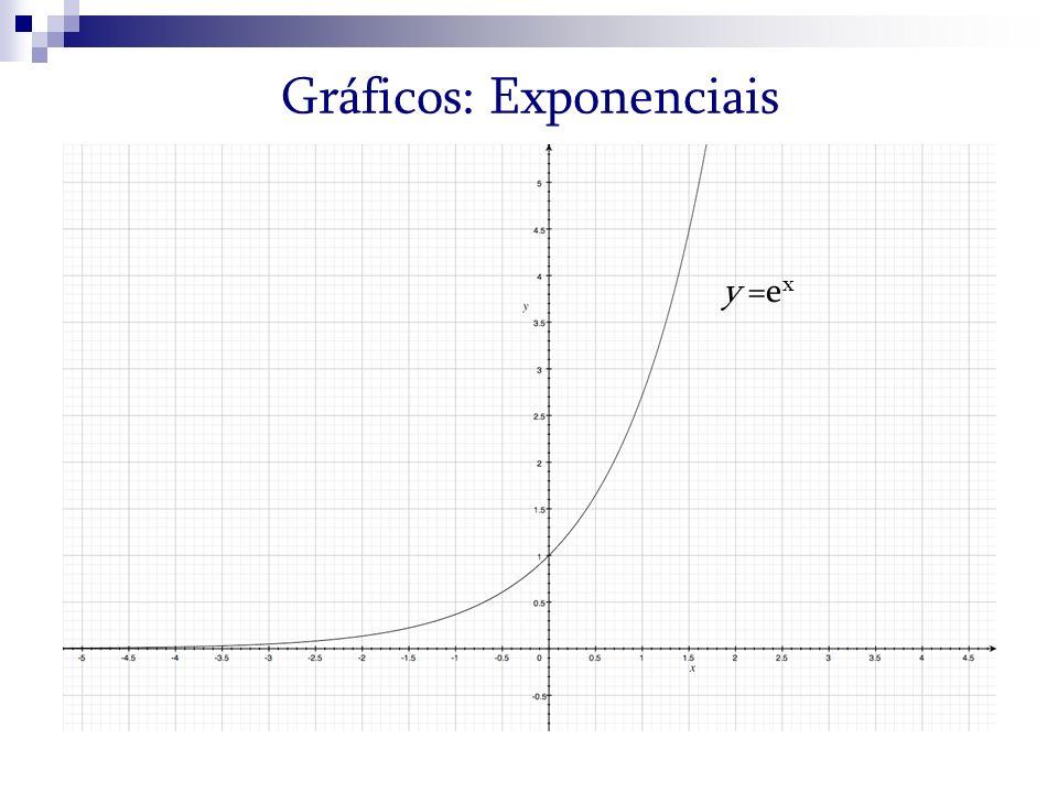 Gráficos: Exponenciais