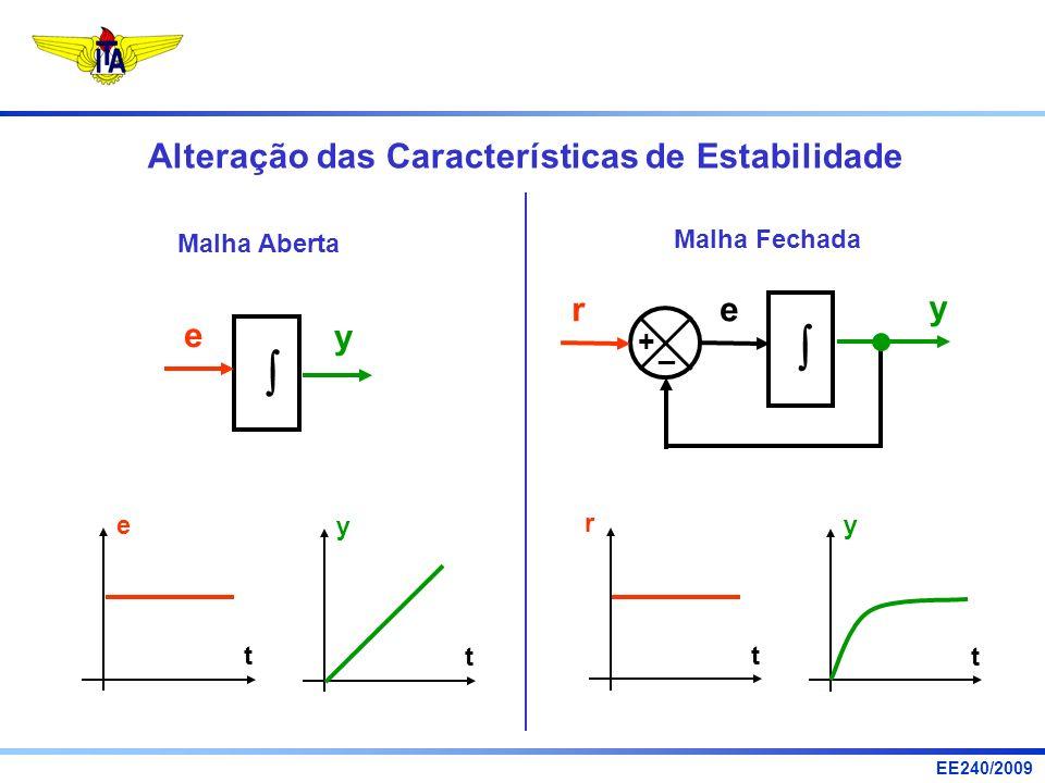   Alteração das Características de Estabilidade e y r e y + _