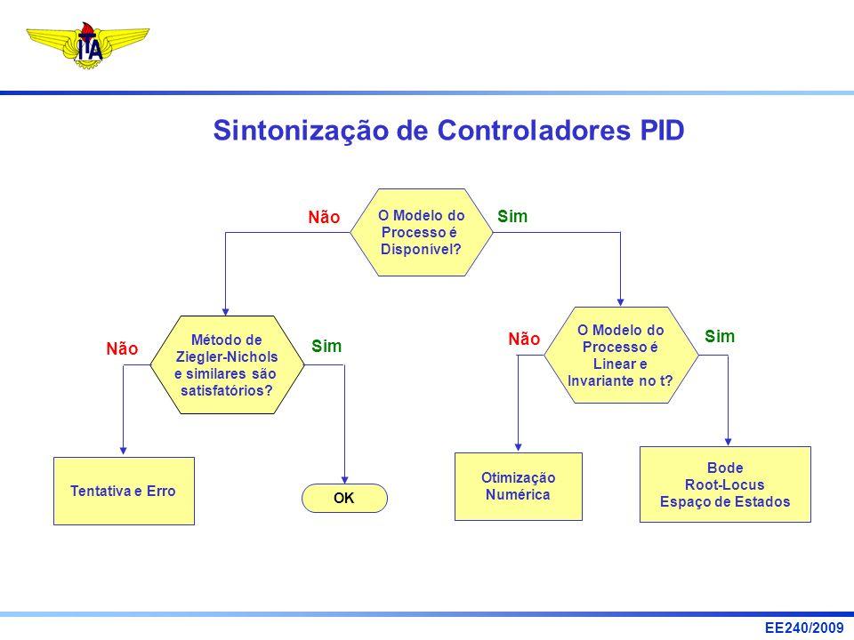 Sintonização de Controladores PID