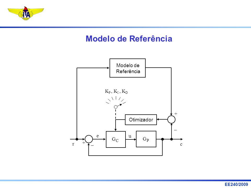Modelo de Referência e u G r + c – Modelo de Referência KP , KI , KD