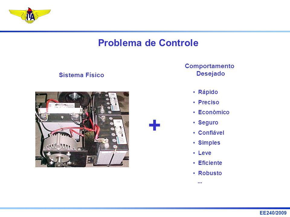 + Problema de Controle Comportamento Desejado Sistema Físico Rápido