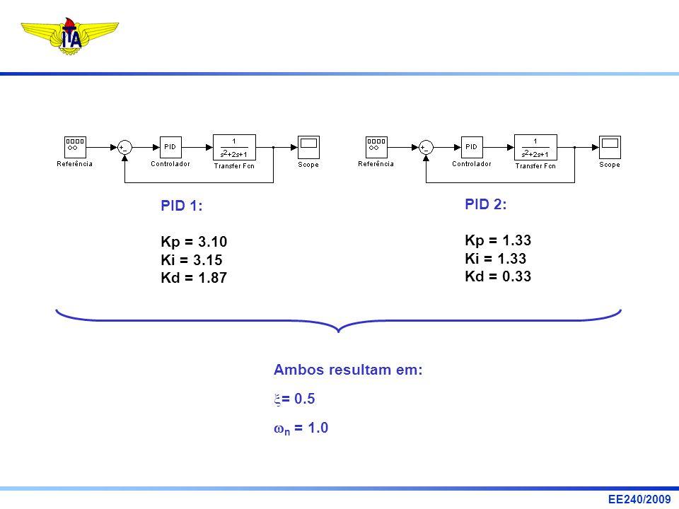 PID 1: Kp = 3.10. Ki = 3.15. Kd = 1.87. PID 2: Kp = 1.33. Ki = 1.33. Kd = 0.33. Ambos resultam em: